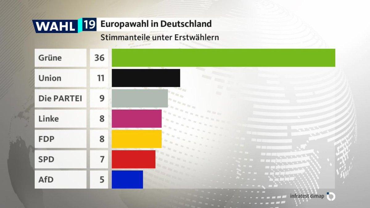 Europawahl 2019 – Wahlergebnisse