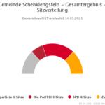 Sitzverteilungsgrafik Gemeinderat Schenklengsfeld